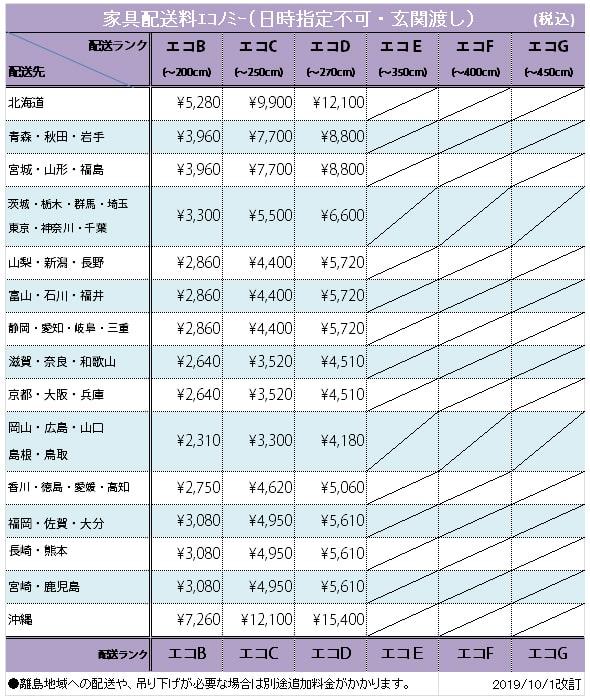 エコノミー送料表(その他配送会社)